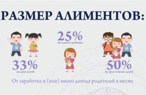 Сколько процентов алименты на 1 ребенка