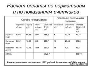 Рассчитать стоимость горячей воды по счетчику в самаре 2020