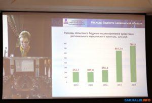 Размер регионального материнского капитала в сахалинской области