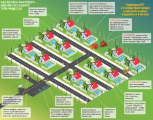 Как оформить землю общего пользования в снт в 2020
