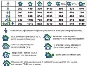 Закон нормы потребления электроэнергии на человека в 2020   в подмосковье