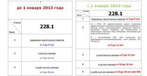 Изменения в ст 228 ук рф в 2020 году