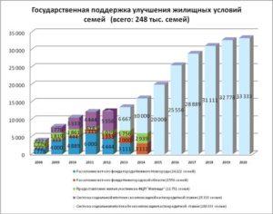 Кто является нуждающимся в улучшении жилищных условий в петербурге 2020