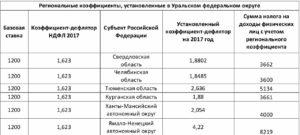 Районный коэффициент в оренбурге