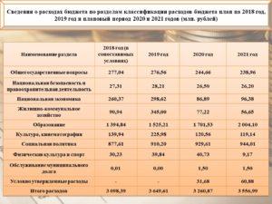 Обучение статья расходов бюджета расшифровка 2020
