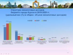 Население курска 2020