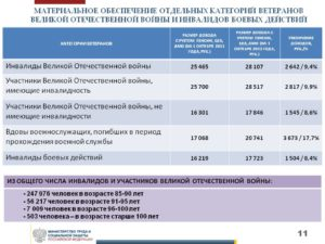 Ветеран боевых действий в чечне 1999 повышение пенсии на 32 процента