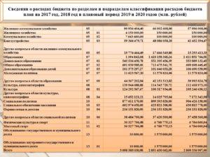 Код Экономической Классификации 2020