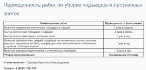 Нормы уборки подъездов в 2020 г в минске