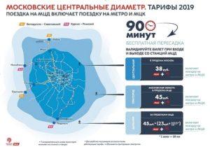 Бесплатный проезд в московской области кому положен 2020