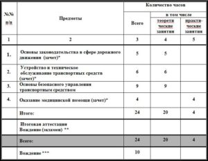 Количество теоретических занятий в автошколе