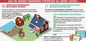 Документы на оформления дома на землях лпх в 2020