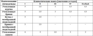 Нормы износа спецодежды в бюджетном учреждении на 2020 год