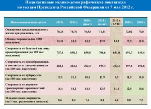 Демографическая характеристи курской области