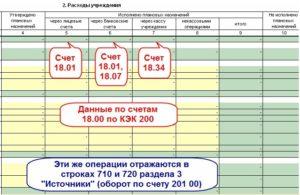 Кэк забалансового счета 18 в 2020 году