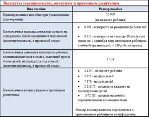 За усыновление ребёнка в москве выплачивается сумма в 2020 г