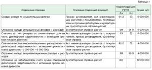 Бухпроводки списания кредиторской задолженности в рб