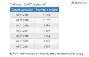 Минимальный размер оплаты труда в кемеровской области 2020
