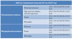 Пени по налогам в бюджетном учете в 2020 году