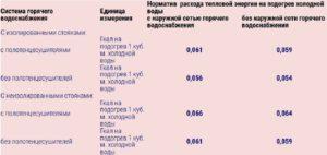 Норматив воды в москве 2020