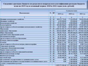 345 статья расходов бюджета расшифровка 2020