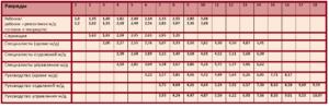 Размер минимальной тарифной ставки в 2020 году на 03 ставки