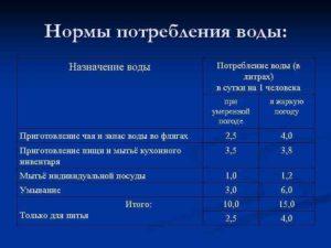 Норма потребления воды в крыму на человека