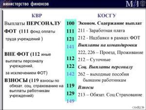 Косгу 291 госпошлина за лицензию в 2020 для бюджетных учреждений