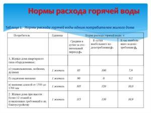 Норматив на воду без счетчика 2020 в москве