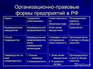 Организационно-правовая форма какой код для ооо 2020