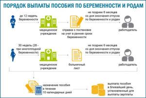 Выплаты по беременности и родам 2020 в москве и подмосковье