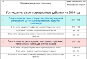 Госпошлина за постановку автомобиля на учет в гибдд 2020 сумма