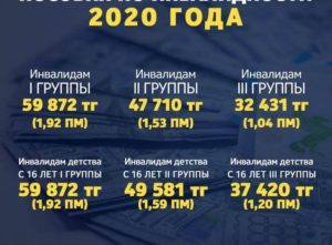 Какая пенсия у инвалида 3 группы в 2020 году