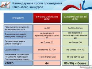 2020 год нарушения при заключении договоров с единственным поставщиком