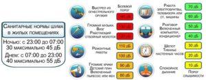 Режим тишины в московской области 2020