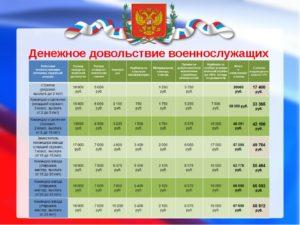 Зарплата контрактника в 2020 году в россии таблица