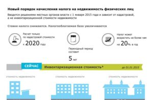 Налог с продажи коммерческой недвижимости физическим лицом в 2020 году