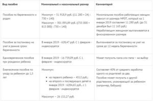 Выплата больничного по беременности и родам от центра занятости в беларуси 2020