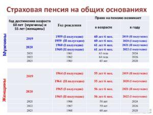 Расчитать пенсию мужчины 1959 года рождения