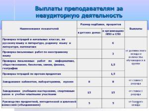 Выплата стимулирующей оплаты воспитателям в ростовской области в 2020 году
