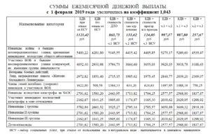 Размер пособия на погребение в 2020 году в свердловской области