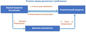 Договор цессия ндс 2020