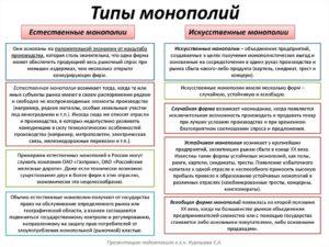 Искусственные монополии в росси 2020 список