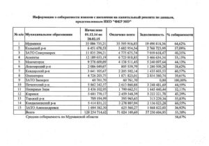 Как мне найти список граждан на переселение из мурманской области в среднею полосу