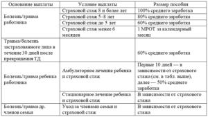 Как оплачивается больничный чернобыльцам