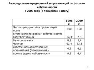 Распределение предприятий рф по формам собственности 2020