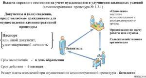 Норма жилой площади для постановки на учет нуждающихся в москве 2020