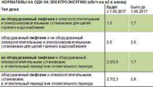 Новые нормативы на одн ставрополь 2020