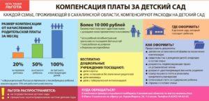 До какого числа нужно вносить оплату за детский сад по закону
