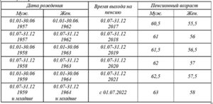 Пример расчета пенсии в 2020 году для мужчин 1958 года рождения